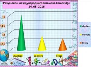 cambridge-results